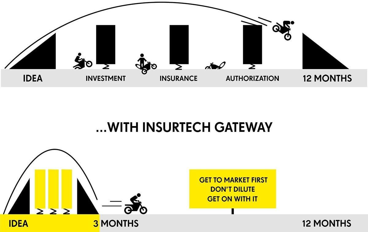 Insurtech Gateway Australia Incubator Journey