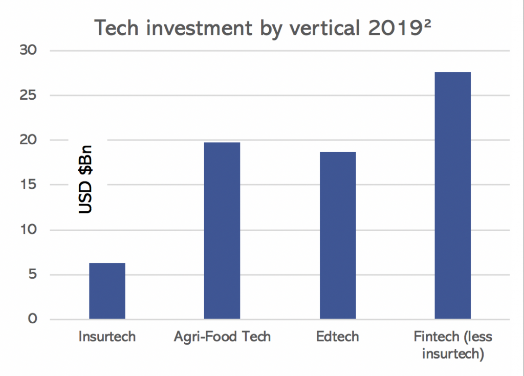 Tech investment by vertical 2020