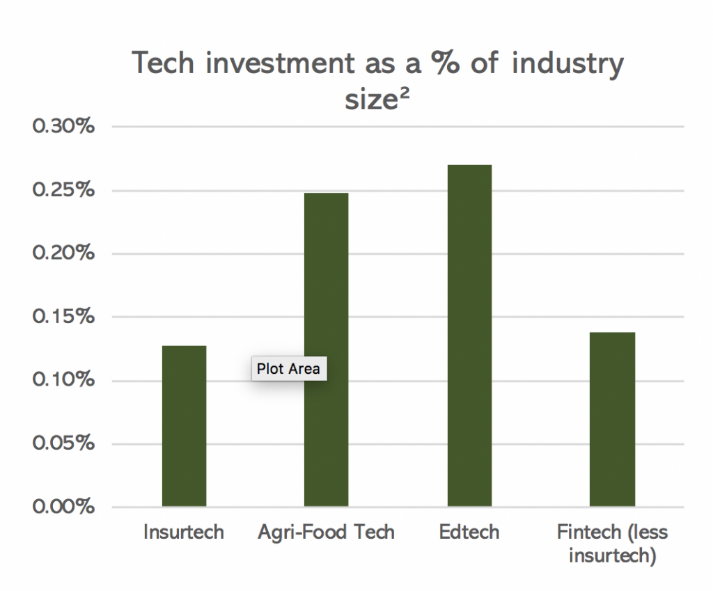Tech InvestmentBy percent